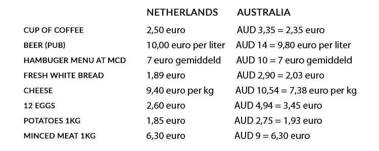 Price table: Netherlands vs Australia